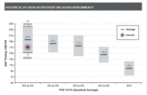historical pe ratio in different inflation environments