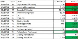 economic stats week ending 3 21 2014