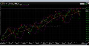 SPY chart with VIX signals 04182014
