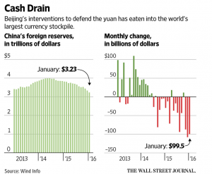 Cash Drain China 2 6 2016 WSJ