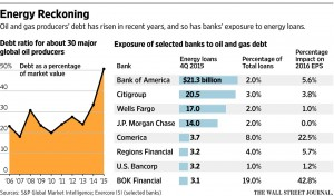 Bad Loans Hit the Oil Patch WSJ Mar 25 2016
