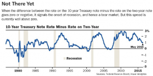 10 yr rate less 2 yr rate Barrons May 23 2016