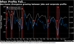 Divergence between Jobs and Corporate Profits