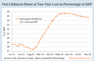 Feds Balance Sheet as Percentage of GDP - Bloomberg