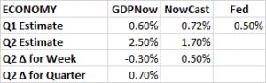 GDP Estimates 5 20 2016