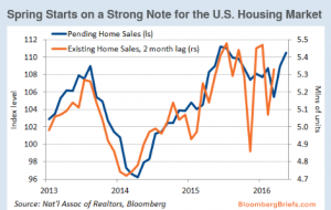 Housing Market BloombergBriefs