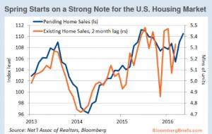 Housing Market BloombergBriefs