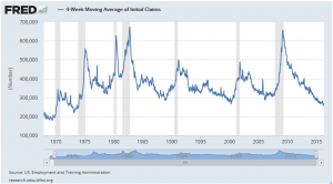 Initial Claims 4-Week Moving Average 5 8 2016
