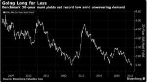 Municipal Bond Yields Hit 30-Year Low