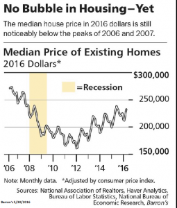 No Bubble in Housing Yet