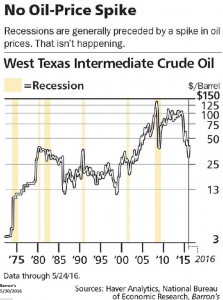 No Oil Price Spike