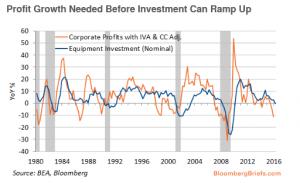 Profit Growth Needed