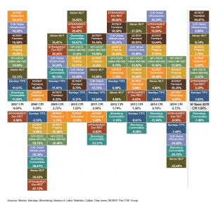 Real Asset Returns Periodic Table