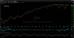 Spy 5 13 2016 Weekly Chart