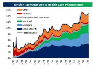 Transfer Payments Bespoke Premium 4 29 2016