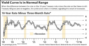 Yield Curve is in Normal Range