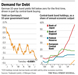 Demand for Debt