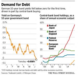 Demand for Debt