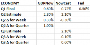 GDP Estimates 06 17 2016