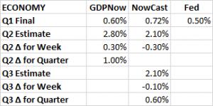 GDP Estimates 06 17 2016