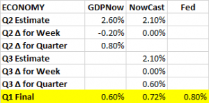 GDP Estimates 06 24 16