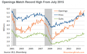 Openings Match Record High from July 2015 - Bloomberg