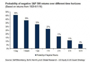 Probability of Negative SP500 Returns over Different Time Horizons