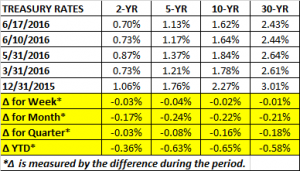 Treasury Rates 6 17 2016