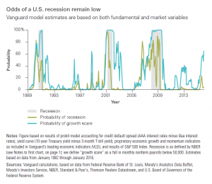 Vanguard Odds of a US Recession