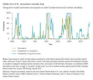 Vanguard Odds of a US Recession