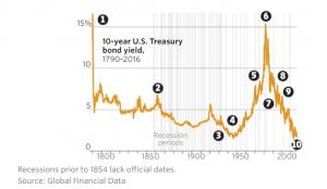 10-Year Yield History