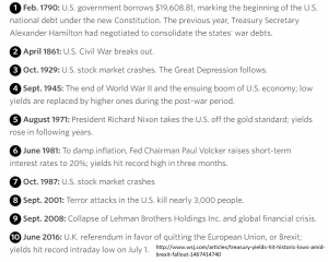 10-Year Yield History Notes