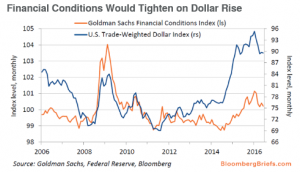 Financial Conditions Would Tighten on Dollar Rise