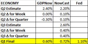 GDP Estimates 07 15 2016