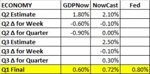 GDP Estimates 7 29 2016