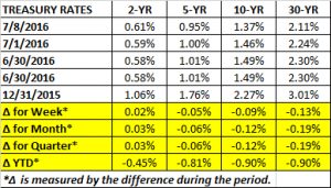 Treasury Rates 7 8 2016
