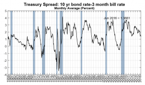 Treasury Spread 10 year - 3 month