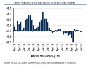 China Manufacturing has moved back into contraction