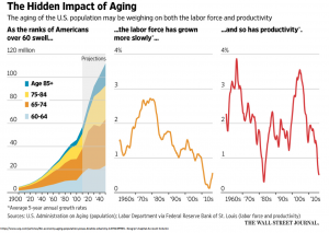 The Hidden Impact of Aging