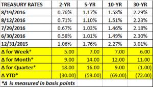 Treasury Rates 8 19 2016