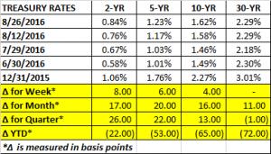 Treasury Rates 8 26 2016