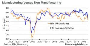 ISM Manufacturing v Non-Manufacturing