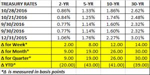 treasury-rates-10-28-2016
