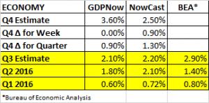gdp-estimates-11-25-2016