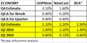 gdp-estimates-11-4-2016