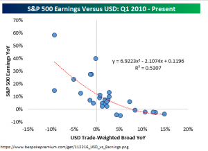 sp500-earnings-v-usd