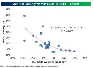 sp500-earnings-v-usd