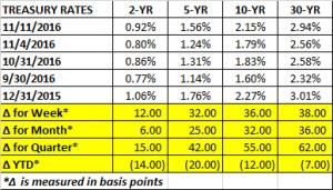 treasury-rates-11-11-2016