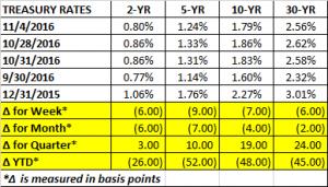 treasury-rates-11-4-2016